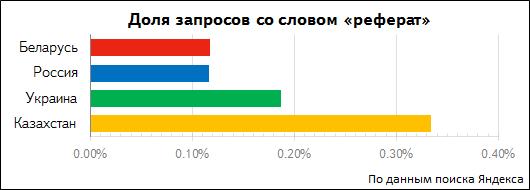Яндекс изучил запросы белорусов про рефераты